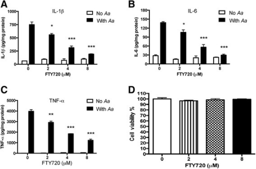 FTY720 dose-dependently inhibited IL-1β, IL-6, and TNF-α expressions induced by A. actinomycetemcomitans in BMMs. Murine BMMs were treated with vehicle (ethanol) or FTY720 (2 to 8 μM) for 30 min. Then the cells were either unstimulated or stimulated for 6 h with A. actinomycetemcomitans (Aa) (1.5 CFU/cell). a IL-1β, (b) IL-6, and (c) TNF-α protein levels in the cell culture media of BMMs were analyzed by ELISA. d Cell viability was tested in BMMs treated with vehicle or FTY720 (2 to 8 μM) for 8 h. Data are expressed as mean ± SEM (n = 3, *p < 0.05, **p < 0.01, ***p < 0.001)