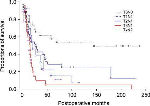 Comparison of the overall survival curves of the five groups based on all-cause death.