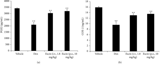Effects of escin after oral administration on PGE2 and COX-2 level in the edema paws. Rats were assigned to four groups: vehicle group, Dex group, escin for injection group (i.v., 1.8 mg/kg), and escin for oral administration group (p.o., 10 mg/kg). n = 6. The significant difference was assessed using the Bonferroni post hoc test. A value of P < 0.05 was accepted as indicating a statistically significant difference among groups.