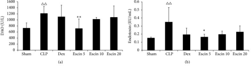 Effects of escin after oral administration on the DAO activity and endotoxin level in CLP induced endotoxemic mice. A value of P < 0.05 was accepted as indicating a statistically significant difference among groups. △△P < 0.01, compared with the sham group; ∗P < 0.05 and ∗∗P < 0.01, compared with the CLP group.