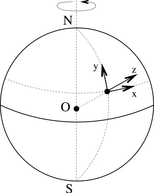 The rotating frame of reference with the origin at a po | Open-i