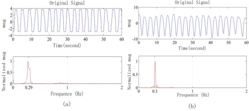 (a) Respiration waveforms obtained from the radar and its frequency spectrum; (b) Respiration waveforms obtained from the respiratory belt and its frequency spectrum.