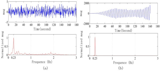 Signals waveform collected in a strong interference environment when the radar is 5 m away from human body. (a) Original signal waveform and its frequency spectrum; (b) Signal waveform after processing and its power spectrum.