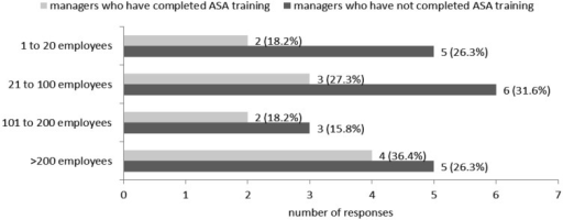The extent to which managers had completed ASA training in the context oforganisation size. The number of managers per organisation size is displayed besideeach shaded bar. This number is also expressed as a percentage of the total number (n)of managers in that cohort, where n=11 for ASA-trained managers and n=19 fornon-ASA-trained managers. p=0.796, Fisher's exact test forsignificant association between organisation size and a manager being ASA-trained.