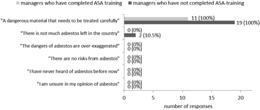 Managers' opinion(s) on asbestos based on their selection of statements from apre-defined set—the selection of more than one statement was allowed. The number ofmanagers per opinion statement is displayed beside each shaded bar. This number isalso expressed as a percentage of the total number (n) of managers in that cohort,where n=11 for ASA-trained managers and n=19 for non-ASA-trained managers.