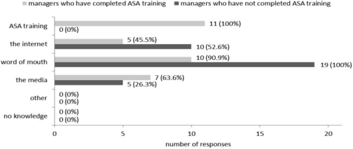 "The various sources of managers' current knowledge of asbestos—the selection of morethan one source was allowed. The number of managers per source of current knowledge isdisplayed beside each shaded bar. This number is also expressed as a percentage of thetotal number (n) of managers in that cohort, where n=11 for ASA-trained managers andn=19 for non-ASA-trained managers. p=0.107, Fisher's exact test forsignificant association between ""word of mouth"" as the sole source of knowledge and amanager being ASA-trained."