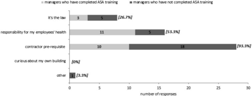 "The various motivations of managers for commissioning the asbestos survey in theirbuilding—the selection of more than one motivation was allowed. The number of managerswho selected a particular motivation is displayed within its respective shaded bar;the percentage in square brackets is the combined number of managers (i.e. ASA trainedand non-ASA trained) who selected a particular motivation expressed as a percentage ofthe total number of managers (n=30). p<0.001, Fisher's exact testfor significant association between citing ""responsibility for my employees' health""and a manager being ASA-trained (Cramer's V=0.712)."