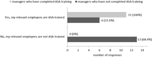 The extent to which managers have ensured that their relevant employees (i.e.employees liable to asbestos exposure) have received ASA training. The number ofmanagers per employee group is displayed beside each shaded bar. This number is alsoexpressed as a percentage of the total number (n) of managers in that cohort, wheren=11 for ASA-trained managers and n=19 for non-ASA-trained managers.p=0.000, Fisher's exact test for significant association between amanager's relevant employees being ASA-trained and the manager being ASA-trained(Cramer's V=0.665).