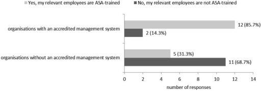 The extent to which relevant employees (i.e. employees liable to asbestos exposure)have received ASA training in the context of the operation of an accredited managementsystem within their organisations. The number of organisations per employee group isdisplayed beside each shaded bar. This number is also expressed as a percentage of thetotal number of organisations (n) in that cohort, where n=14 for those with anaccredited management system and n=16 for those without an accredited managementsystem. p=0.004, Fisher's exact test for significant associationbetween the operation of an accredited management system within an organisation andthe relevant employees being ASA-trained (Cramer's V=0.55).