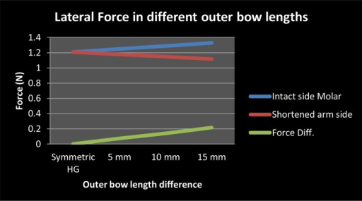 The influence of asymmetric outer bow on lateral force
