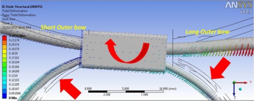 A closer view of Figure 3a showing the effect of a clockwise moment on the outer bow/inner bow junction. Note the manner of inner bow deformation representing the system yaw. The structure before deformation is shown in thin black lines.