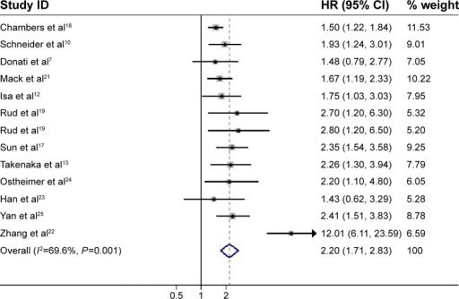 Meta-analysis of the association between OPN overexpression and OS of NSCLC.Notes: The summary HR and 95% CIs were also shown (according to the random-effect estimations). Weights are from random-effects analysis.Abbreviations: OPN, osteopontin; OS, overall survival; NSCLC, non-small-cell lung cancer; HR, hazard ratio; CI, confidence interval.