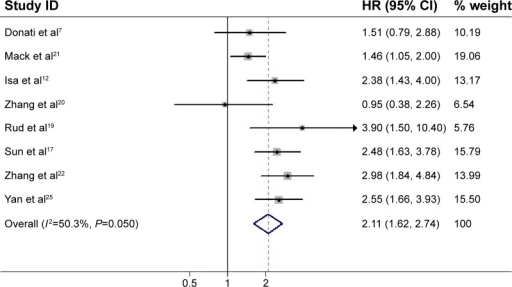Meta-analysis of the association between OPN overexpression and DFS of NSCLC.Notes: The summary HR and 95% CIs were also shown (according to the random-effect estimations). Weights are from random-effects analysis.Abbreviations: OPN, osteopontin; NSCLC, non-small-cell lung cancer; DFS, disease-free survival; HR, hazard ratio; CI, confidence interval.