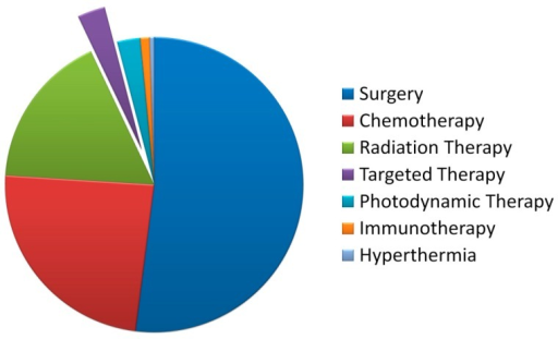 A Pie Chart Of The Prevalence Of Cancer Treatments Open I