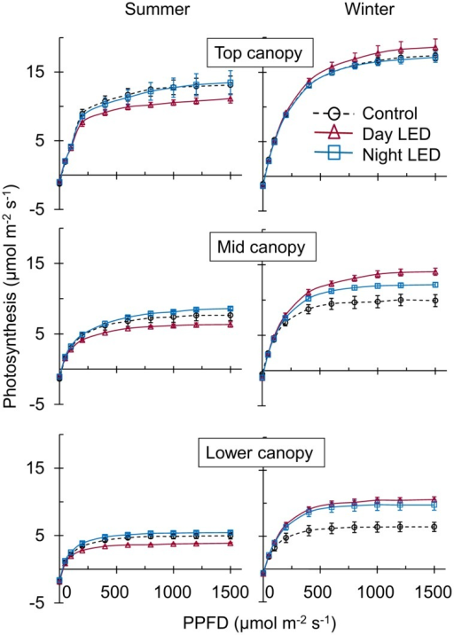Effect of LED inter-lighting on single-truss tomato leaf photosynthetic capacity. Measurements  sc 1 st  Open-i & Effect of LED inter-lighting on single-truss tomato lea | Open-i