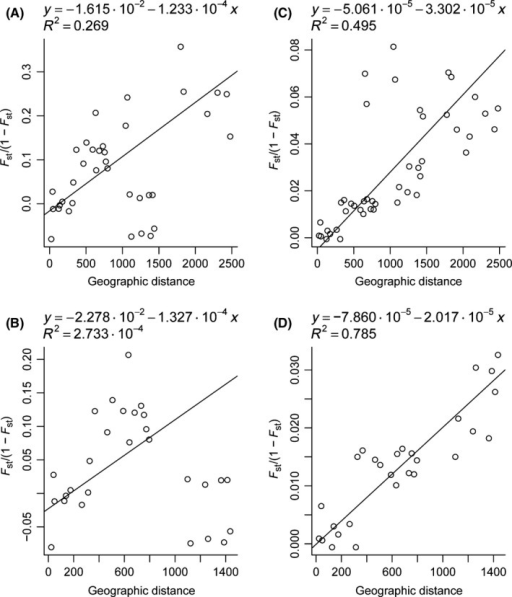 Tests for isolation by distance. (A) and (C) include all samples, and (B) and (D) Atlantic populations only. The charts on the left are based on intronic data and those in the right are based on microsatellite data.