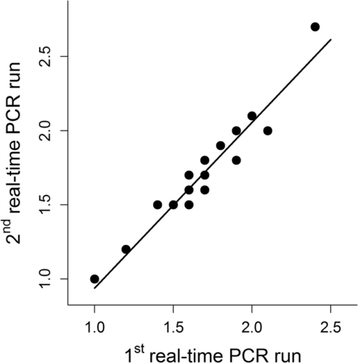 Relative telomere length (RTL) of two qPCR runs with identical samples showing the low inter-run variability of the qPCR method used in this study.