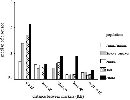 This graph illustrates LD span (expressed as median r2) in different populations. Median r2 calculated for SNP pairs in different distance bins (0.1–10 kb, 10.01–20 kb etc) is presented.