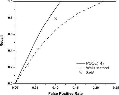 Prediction of annotated ionizable active site residues in a test set of 64 proteins using only THEMATICS features.Shown in the plot are the averaged ROC curves, recall as a function of false positive rate, for POOL(T4) (solid curve) and Wei's statistical analysis (dashed curve) along with Tong's SVM (point X). Predictions all use THEMATICS features on ionizable residues only; performance is measured using annotated active site ionizable residues. POOL(T4) outperforms both the SVM and Wei's method.
