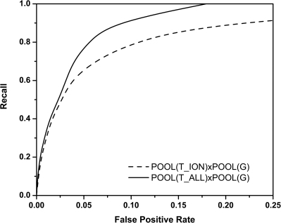 Averaged ROC curves for two versions of the POOL method, one that predicts ionizable residues only POOL(TION)xPOOL(G) and the other that predicts all residues POOL(TALL)xPOOL(G) through the incorporation of environment variables.Recall rate for all annotated active site residues is plotted as a function of the false positive rate for all residues in the 64 protein test set.