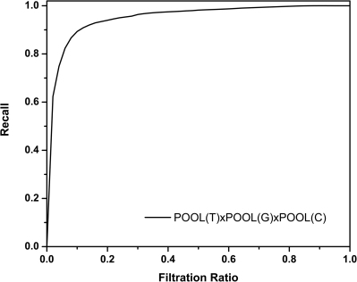 Averaged recall as a function of Filtration Ratio (RFR) curve for POOL(T)xPOOL(G)xPOOL(C) for all residues in the 160 protein test set.