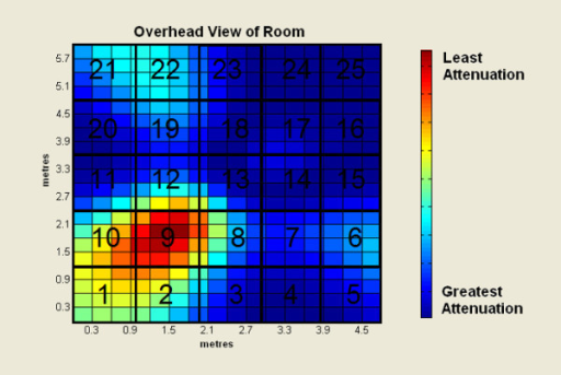 Attenuation pattern for frequencies of 1850 Hz originating in zone 9.