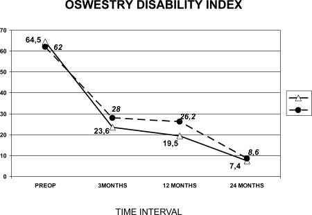 Comparison in outcomes of Oswestry Disability Index (ODI) scores between rigidly stabilized patients and patients receiving LPDSS at three time points.