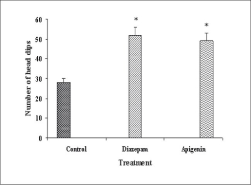 Antianxiety activity of apigenin using hole board test.The data is expressed as Mean±SEM of n=5 observations; *P<0.05 vs. control; ANOVA followed by Studentized Tukey's test. Vehicle; 2 mg/kg; 2 mg/kg