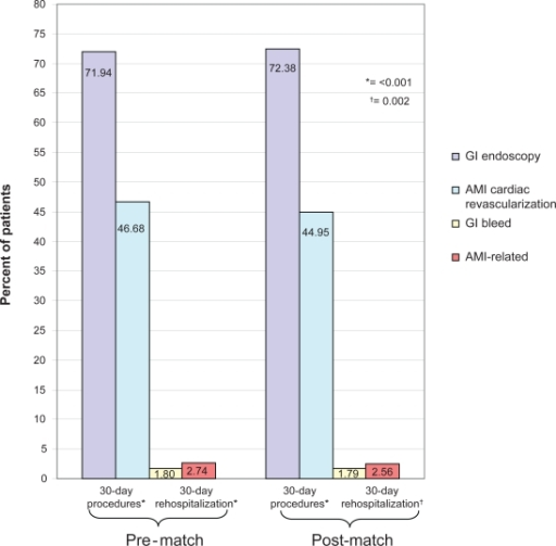 30-Day procedures and rehospitalizations among the matched cohorts.