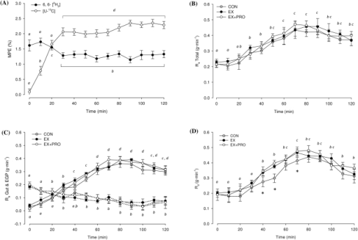 Tracer enrichments and glucose kinetics over 120 min OGTT.(A) Enrichment of 6, 6-[2H2] and [U-13C] glucose in plasma. Average for all 3 groups presented, n = 24. MPE (%): mole percent excess. (B) Total rate of glucose appearance in plasma (Ra). (C) Contribution of exogenous glucose appearing from the gut (Ra gut) and endogenous glucose production (EGP) to the Ra Total; solid lines indicate Ra gut, dashed arrows indicate EGP. (D) Rate of glucose disappearance from plasma (Rd). Means with different subscripts are significantly different from each other. *: significantly lower Rd for CON compared with EX and EX+PRO. Values are means ±SEM; n = 8 per group.