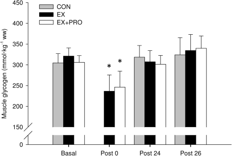 Muscle glycogen content.Values obtained at basal, immediately post-exercise (Post 0), 24 h post-exercise (Post 24) and immediately following OGTT (Post 26). Groups as per Table 1. Values are means ± SEM; n = 6 per group. *: significantly lower compared with basal (P<0.05).