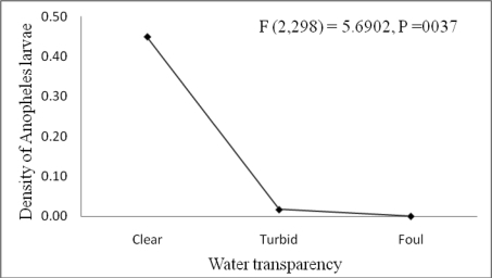 Anopheles larval density in relation to the degree of transparency of larval habitats (Clear water, Turbid and Foul water) around six microdams surveyed in Tigray, northern Ethiopia (November 2005 to September 2006.