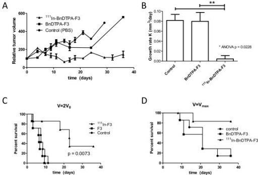 In vivo xenograft growth inhibition by 111In-BnDTPA-F3. Mice, bearing 231-H2N xenografts, were injected intravenously with PBS, BnDTPA-F3, or 111In-BnDTPA-F3. Tumor size was measured twice weekly by a caliper. (A) Normalized tumor volume. (B) Growth rate (K) in mm3 per day. Results are expressed as average growth rates of tumors in seven mice ± SEM. **p = 0.0031. (C) Kaplan-Meier survival curves generated using the time tumors reached twice the size at the beginning of the study (V =2V0). (D) Kaplan-Meier survival curves. Mice were killed when the tumor reached its maximally allowed volume (V =Vmax).