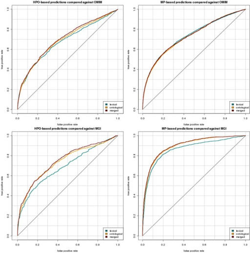"ROC curves resulting from our evaluation.The left panel includes all the results for ""translating"" mouse models from an MP representation to an HPO representation and performing the gene prediction in HPO. The right panel includes all the results for a ""translation"" of human diseases into an MP-based representation. Each plot shows the evaluation results using each of the three mappings: using lexical matching, using reasoning over ontologies, and the merged mappings. The two panels on the top are the results of the evaluation against OMIM and the two panels at the bottom are the results of the evaluation against MGI."