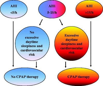 Therapeutic procedures in OSA according to the degree of OSA and accompanied symptoms and risk factors. AHI - Apnoe-Hypopnoe-Index, CPAP - continuous positive airway pressure