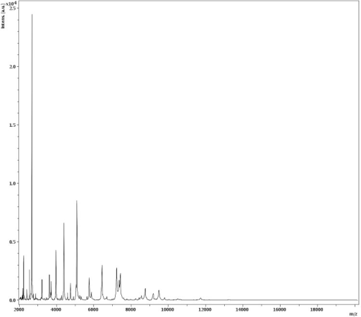 Reference mass spectrum from A. massiliense strain JC14T. Spectra from 12 individual colonies were compared and a reference spectrum was generated.