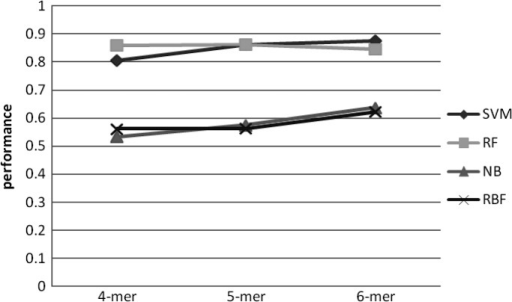Accuracy change over different k-mer length with 2nd order MM as negative set.