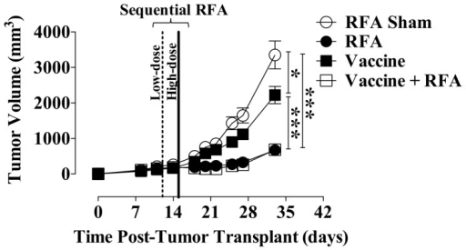 Antitumor efficacy of combination therapy with sequential RFA and recombinant vaccine.MC38-CEA+ cells were transplanted on day 0 on the right flank of CEA-Tg mice (n = 25–29/group). MC38-CEA+ tumors received sham or low-dose RFA (10–30 s at 70°C) on day 12 (dotted line), followed by high-dose ablative RFA (30–300 s at 70°C) on day 15 (solid line). Vaccinated mice received rMVA-CEA/TRICOM s.c. on day 4 and rF-CEA/TRICOM on day 11 and every 7 days thereafter, alone or in combination with sequential RFA. A depicts tumor growth. Data represent tumor volume ± S.E.M. in individual animals. Asterisks denote statistically significant differences among treatment groups (P<0.0001, 1-way ANOVA with Tukey's multiple comparison test).