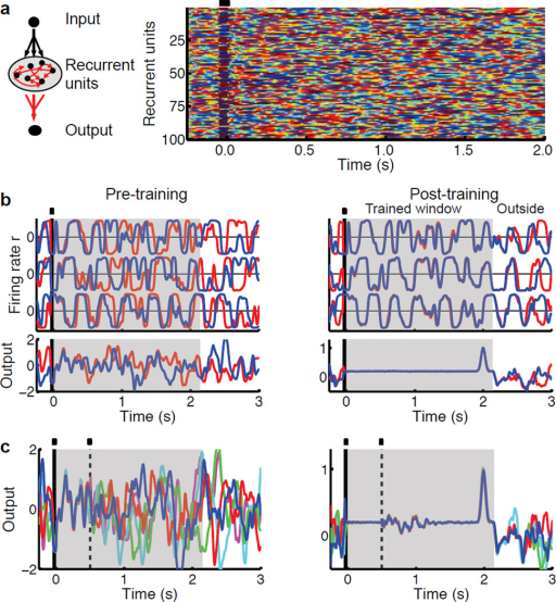 "Complexity without chaosA: A random recurrent network (left panel) in the chaotic regime is stimulated by a brief input pulse (small black rectangle at t=0 in right panel) to produce a complex pattern of activity in the absence of noise. Color-coded raster plot of the activity of 100 out of 800 recurrent units (right panel). Color-coded activity ranges from −1 (blue) to 1 (red). B: Time series of three sample recurrent units (top panel), and the output unit (bottom panel). In the pre-training (left) the blue traces comprised the innate trajectory subsequently used for training. The divergence of the blue and red lines demonstrates that two different initial conditions (before the input) lead to diverging trajectories before training, even in the absence of ongoing noise. After training (right), however, the time series are reproducible during the trained window (2.25 s; shaded area). That is, despite different initial conditions the blue and red lines trace very similar paths, while still diverging outside of the trained window. The output unit was trained to ""pulse"" after 2 s. C: Five different runs of the network above, perturbed with a 10-ms pulse at t=0.5 s (dashed line) from an additional input unit randomly connected to the recurrent network. The trained network (right) robustly reproduces the trained trajectory, recovering from the perturbation resulting in the timed response of the output unit at t=2 s."