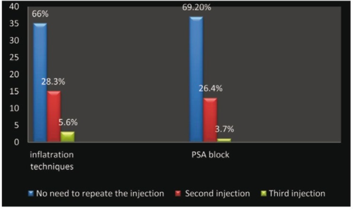 Frequency of needing to repeat the injections.