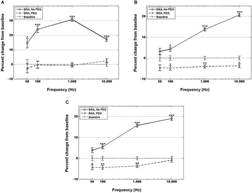 Changes in electrode impedance following immersion in BSA, without and with PEG treatment. (A) Resistance of electrodes immersed in BSA with no PEG treatment exhibits significant increases compared to control at all observed frequencies, notably an increase in resistance of 30.7% compared to control at 1 kHz. Electrodes treated with PEG prior to immersion in BSA exhibit no significant changes in resistance compared to control. (B) Reactance of electrodes immersed in BSA with no PEG treatment exhibit significant increases at frequencies greater than 50 Hz, with the highest increase observed at 10 kHz. PEG treatment prior to immersion in BSA resulted in minor, but significant decreases at frequencies greater than 50 Hz. (C) Changes in total impedance closely match changes in reactance. Error bars represent the standard error of the means. Single asterisks (*) respresent p < 0.05, double asterisks (**) represent p < 0.001, triple asterisks (***) represent p < 0.0001.