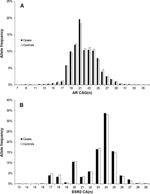 Frequencies of the average number of (A) CAG repeats inARand (B) CA repeats inESR2.