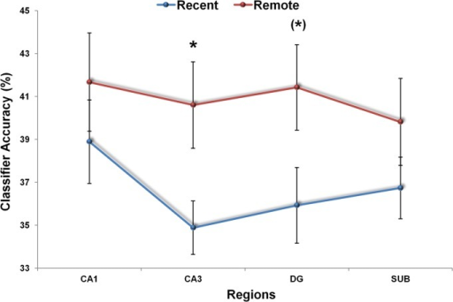 MVPA results for recent and remote autobiographical memories. Recent and remote memories were represented similarly in CA1 and subiculum. Only remote autobiographical memories were detected significantly above chance in CA3 (*P < 0.05), with a similar trend (*) in DG. Error bars represent ±1 standard error of the mean; chance = 33%. [Color figure can be viewed in the online issue, which is available at http://wileyonlinelibrary.com.]