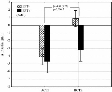 The interaction between the type of hypotensive treatment and EPT on insulin change (unfilled triangles) shows its reduction by an average of 4.87 µI/L in women with EPT added to HCTZ (β the regression coefficient and its error of estimation, EPT estrogen plus progestin therapy, ACEI angiotensin converting enzyme inhibitor, HCTZ hydrochlorothiazide)
