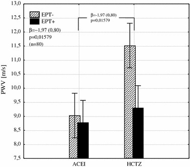 The interaction between the type of hypotensive treatment and EPT on PWV shows its reduction by an average of 1.97 m/s in patients with EPT added to HCTZ (β the regression coefficient and its error of estimation, PWV pulse wave velocity, EPT estrogen plus progestin therapy, ACEI angiotensin converting enzyme inhibitor, HCTZ hydrochlorothiazide)