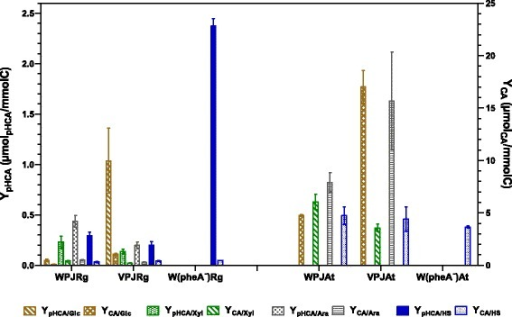 Yields of CA and pHCA from carbon sources by strains grown in glucose, xylose, arabinose or simulated hydrolysate (SH).