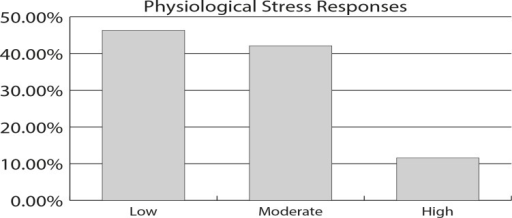 Classification of physiological stress responses among nurses at the publichospital according to the obtained scores. Ribeirão Preto, SP, Brasil, 2012(n=95)