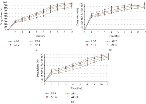 (a) Effect of SA on cummulative percentage of drug release from CA nanocomposite microbeads. (b) Effect of Neusilin US2 on cummulative percentage of drug release from CA nanocomposite microbeads. (c) Effect of calcium chloride on cummulative percentage of drug release from CA-Neusilin US2 nanocomposite microbeads.