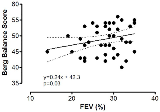Correlations between FEV (%) and Berg Balance Score in patients with COPD.FEV (%)—forced expiratory volume, percent from expected. Interrupted lines are representing the 95% confidence interval for regression line.