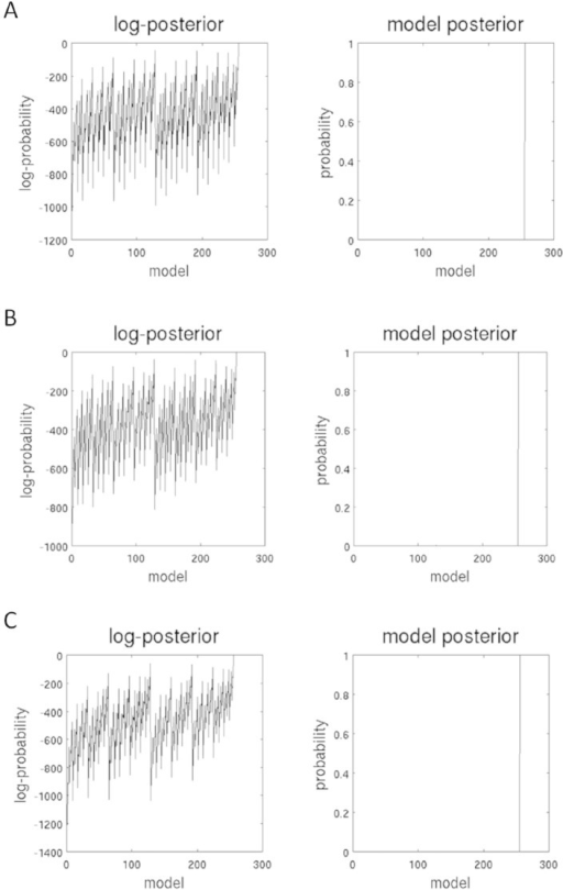 Results of the post-hoc model selection procedure.The two columns represent the log-posterior and model posterior probabilities of all evaluated models examined for healthy controls (A), patients in minimally conscious state (B), and patients in vegetative state (C). The full model is the winning model in each group with a posterior probability of almost 1.